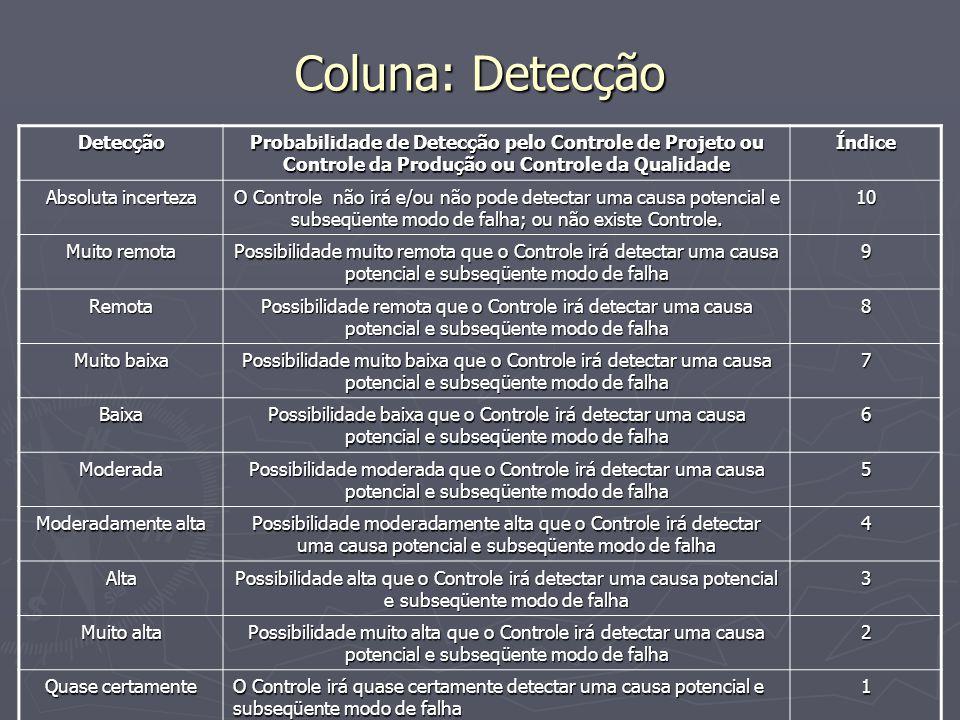 Coluna: Detecção Detecção