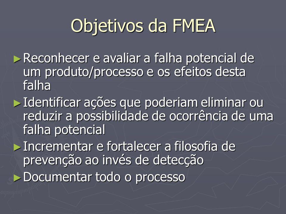 Objetivos da FMEA Reconhecer e avaliar a falha potencial de um produto/processo e os efeitos desta falha.