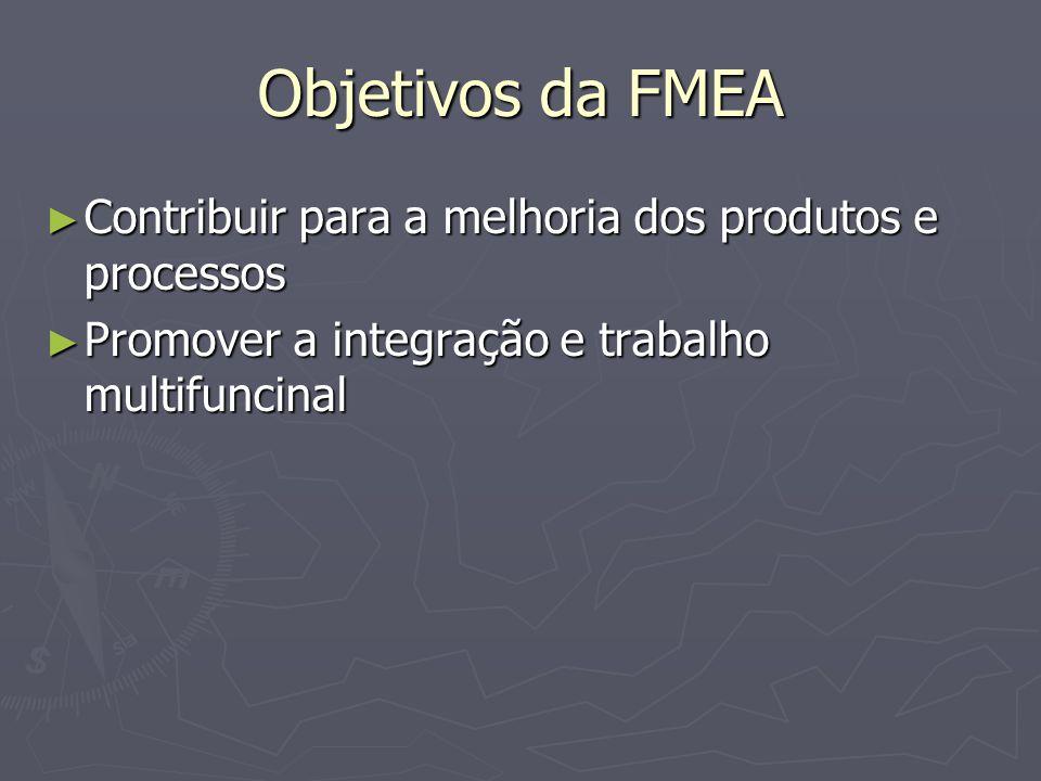 Objetivos da FMEA Contribuir para a melhoria dos produtos e processos