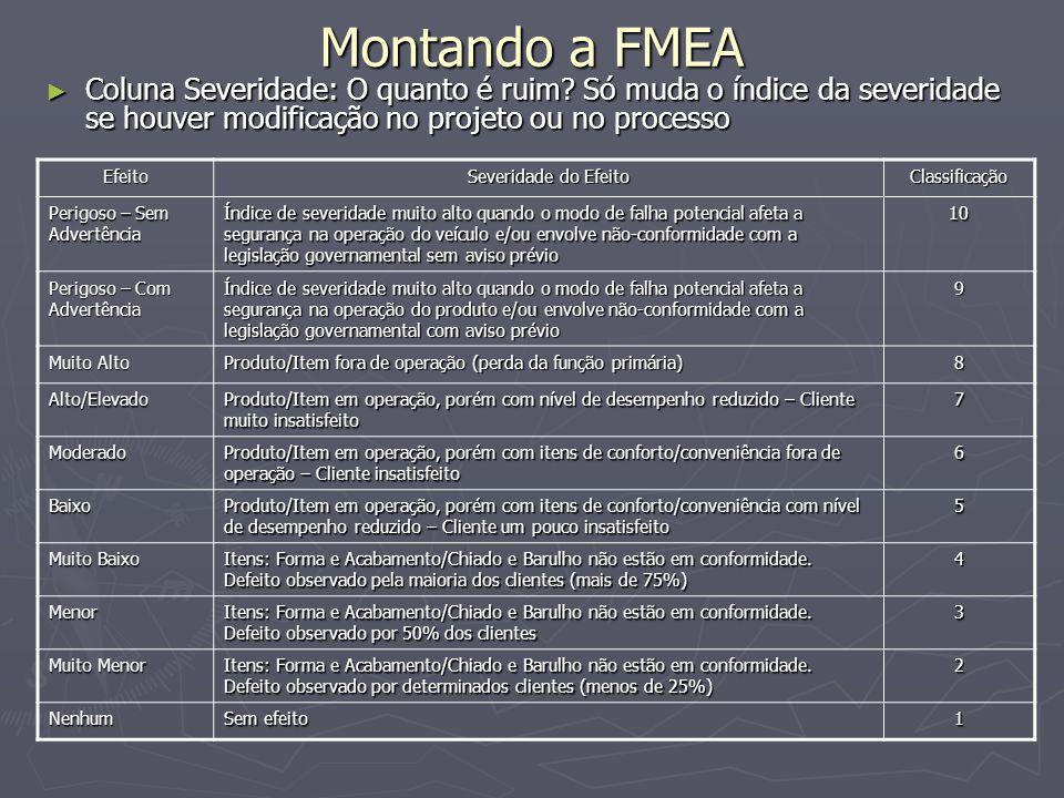 Montando a FMEA Coluna Severidade: O quanto é ruim Só muda o índice da severidade se houver modificação no projeto ou no processo.