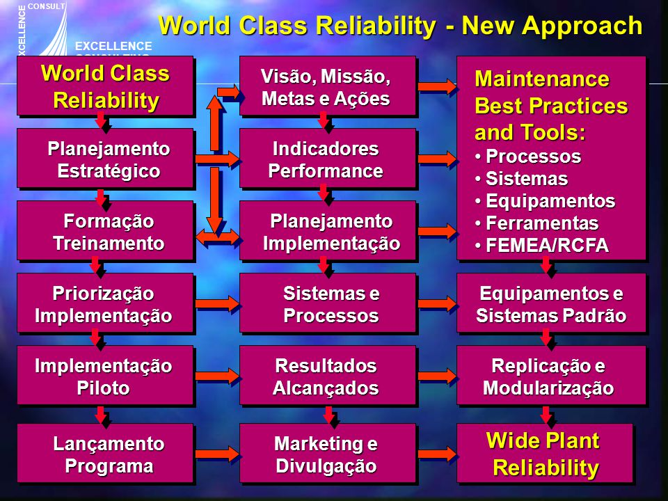 World Class Reliability - New Approach