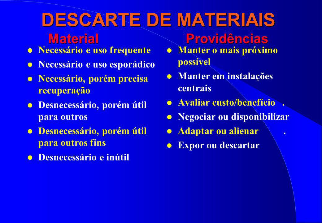 DESCARTE DE MATERIAIS Material Providências