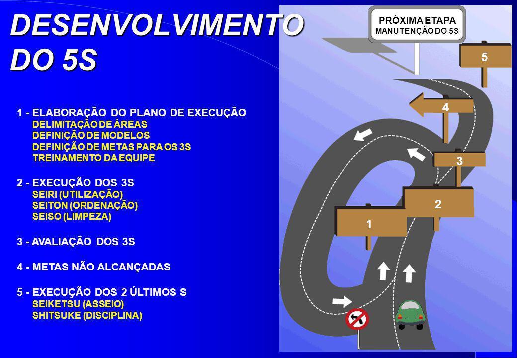 DESENVOLVIMENTO DO 5S 5 4 3 2 1 1 - ELABORAÇÃO DO PLANO DE EXECUÇÃO