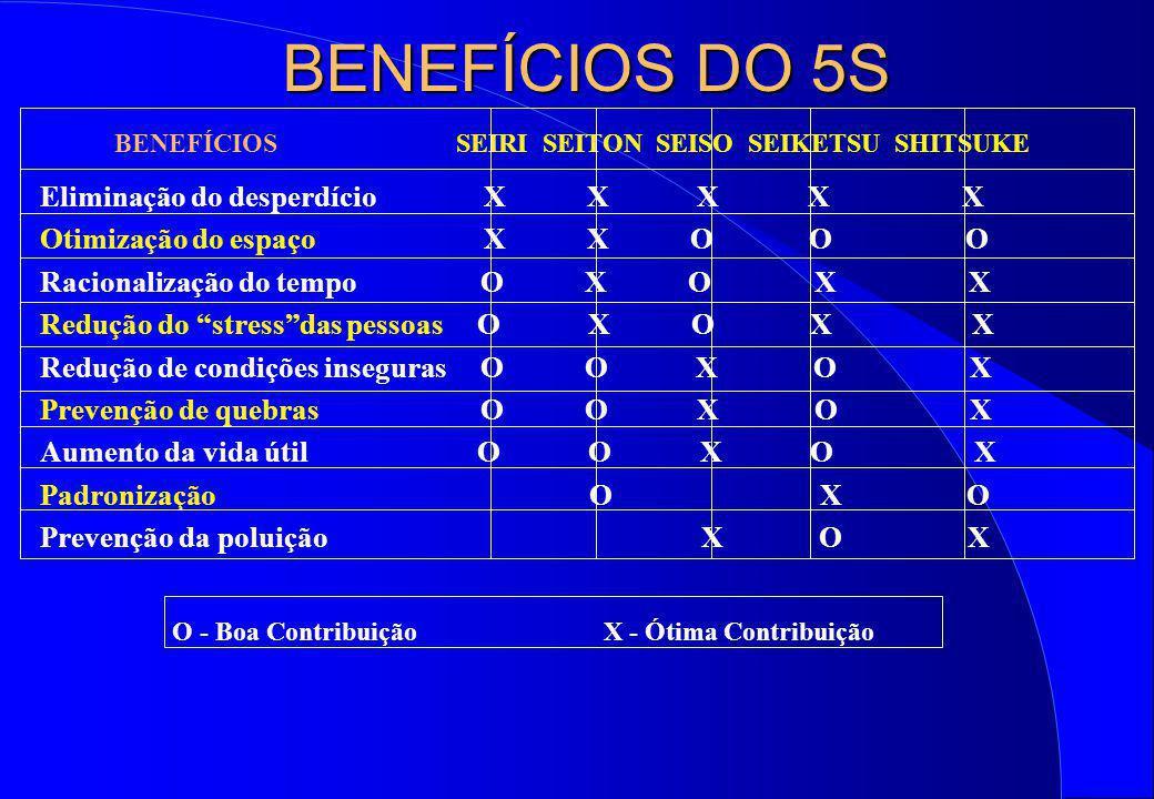 BENEFÍCIOS DO 5S BENEFÍCIOS SEIRI SEITON SEISO SEIKETSU SHITSUKE