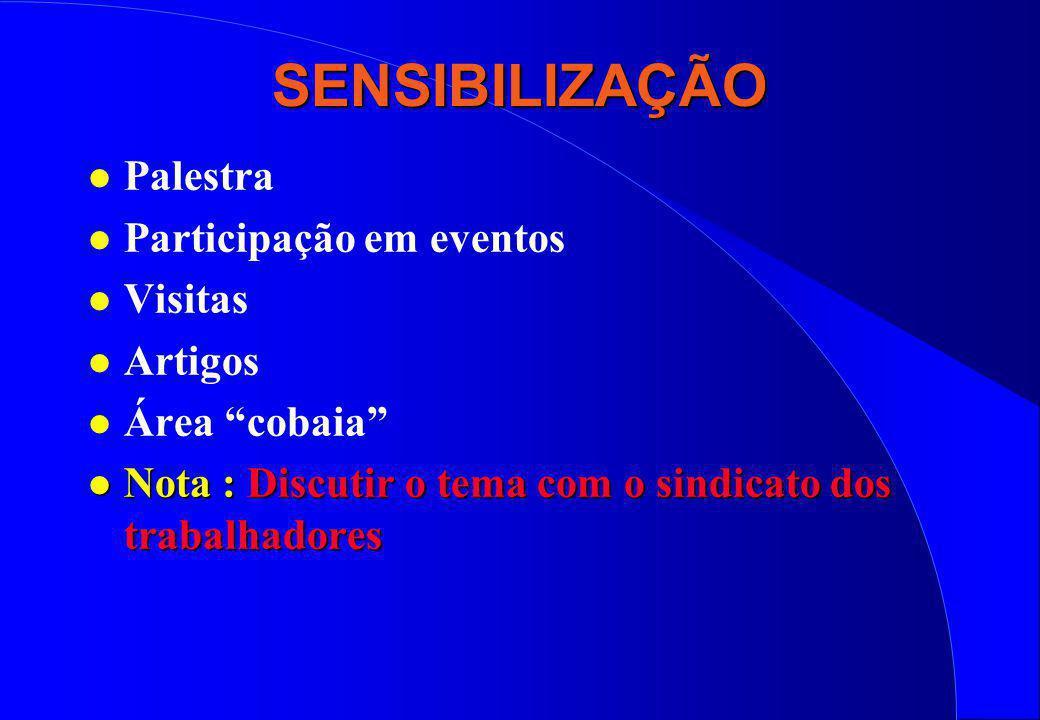 SENSIBILIZAÇÃO Palestra Participação em eventos Visitas Artigos