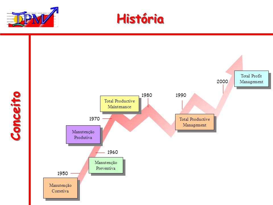História Conceito Total Profit Management 2000 1980 1990