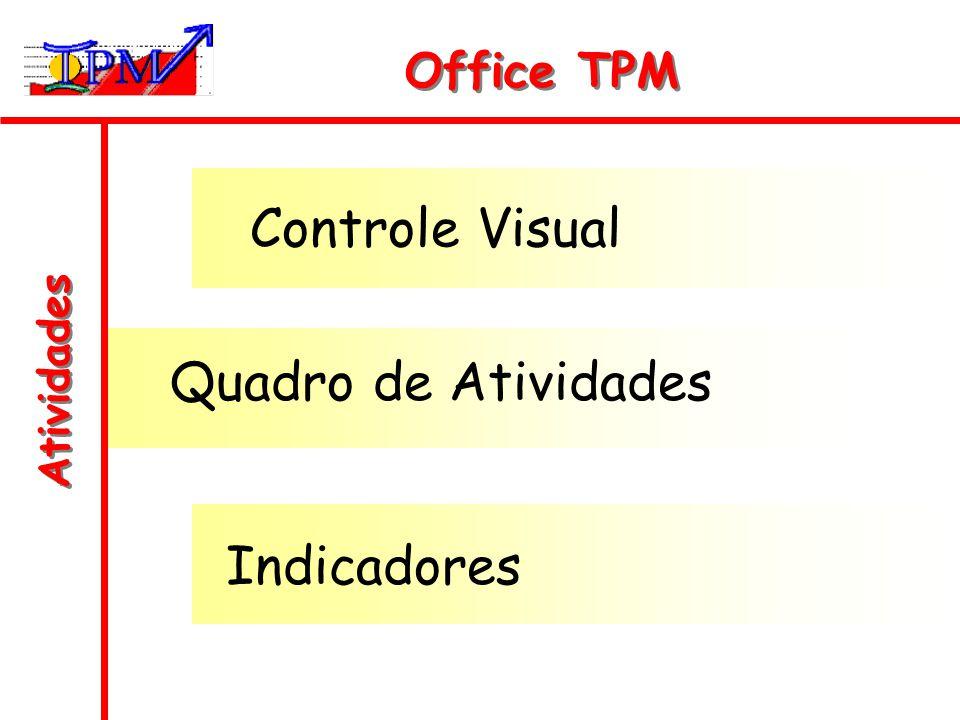 Office TPM Controle Visual Quadro de Atividades Atividades Indicadores