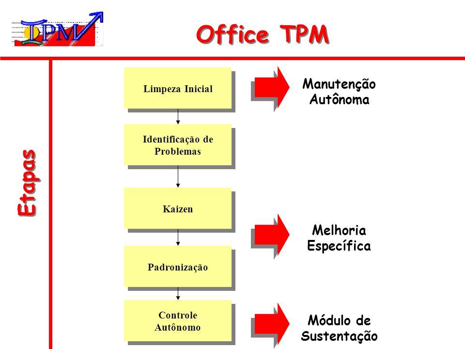 Office TPM Etapas Manutenção Autônoma Melhoria Específica Módulo de