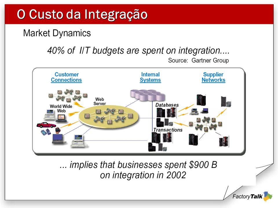 O Custo da Integração