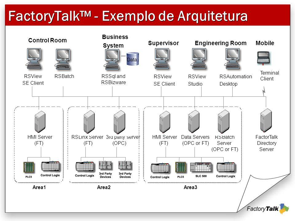 FactoryTalk™ - Exemplo de Arquitetura