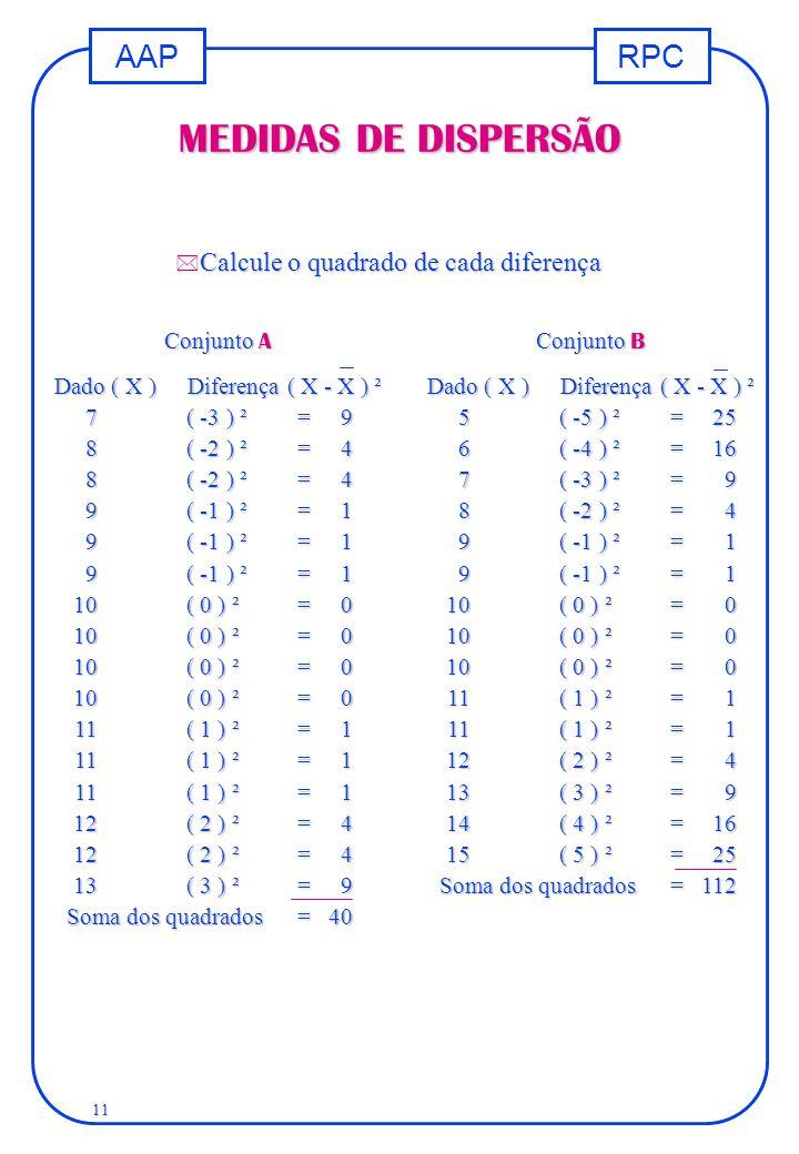 MEDIDAS DE DISPERSÃO Calcule o quadrado de cada diferença Conjunto A