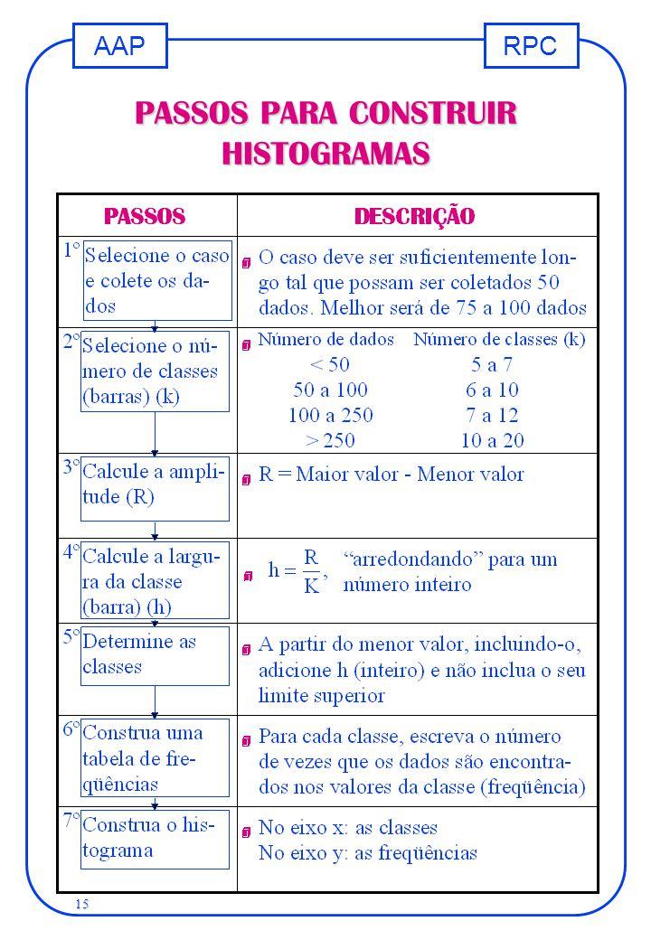 PASSOS PARA CONSTRUIR HISTOGRAMAS