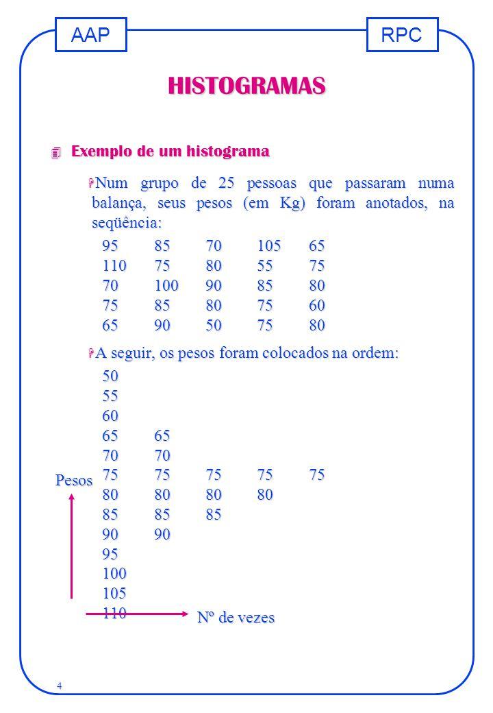 HISTOGRAMAS Exemplo de um histograma