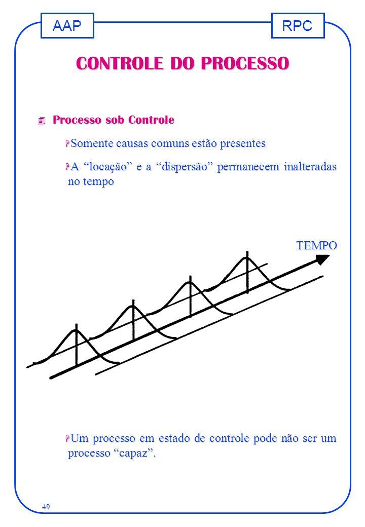 CONTROLE DO PROCESSO Processo sob Controle