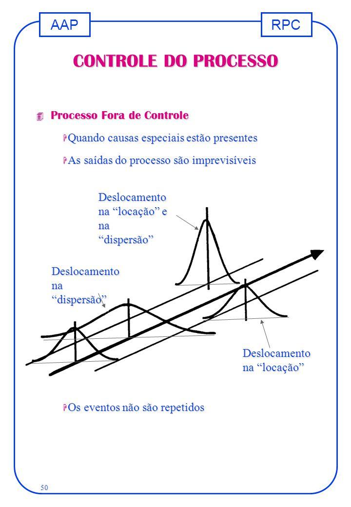 CONTROLE DO PROCESSO Processo Fora de Controle