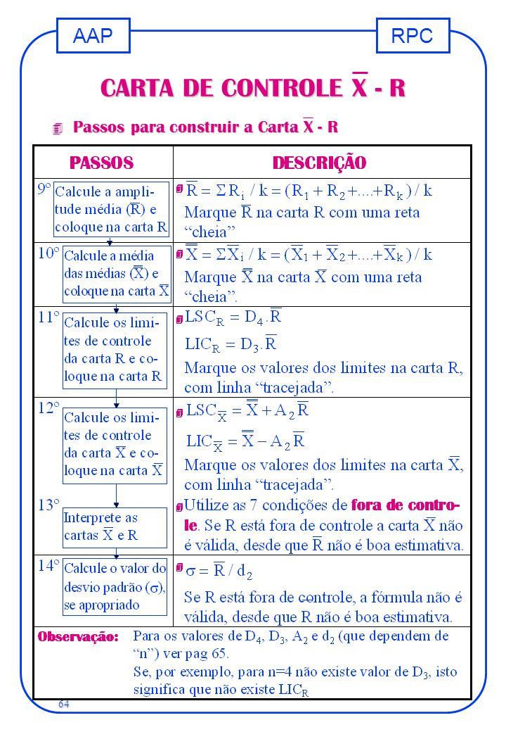 CARTA DE CONTROLE X - R Passos para construir a Carta X - R