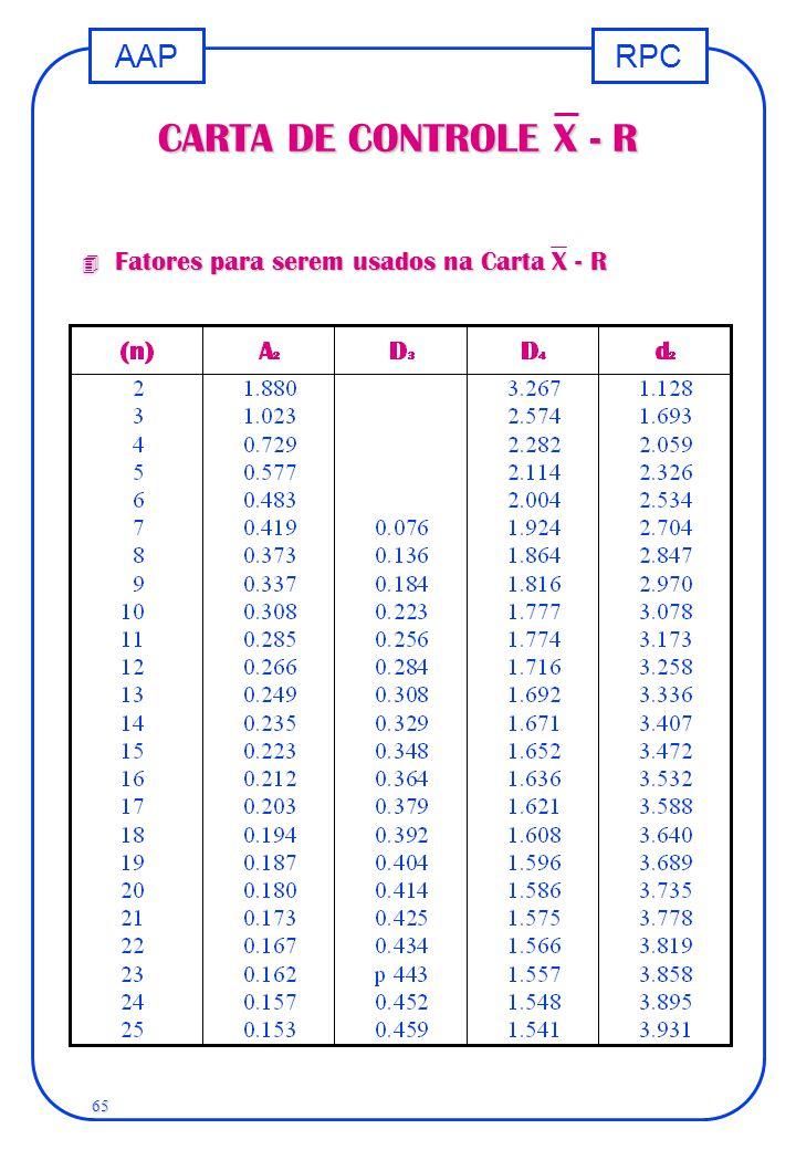 CARTA DE CONTROLE X - R Fatores para serem usados na Carta X - R