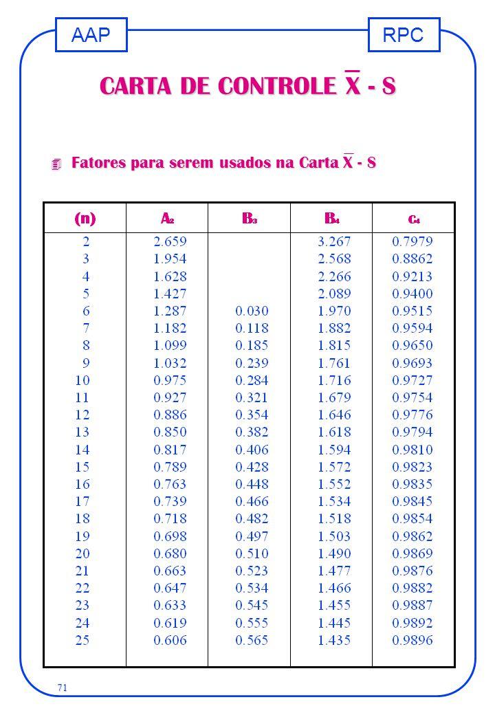CARTA DE CONTROLE X - S Fatores para serem usados na Carta X - S