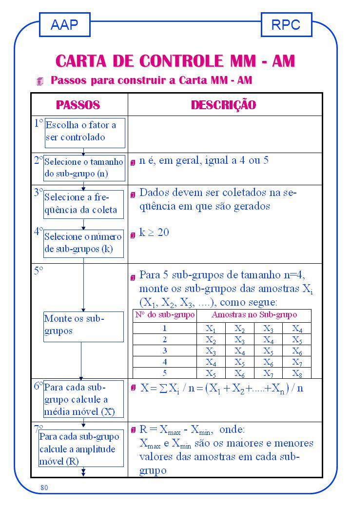 CARTA DE CONTROLE MM - AM