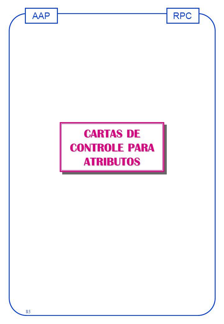 CARTAS DE CONTROLE PARA ATRIBUTOS