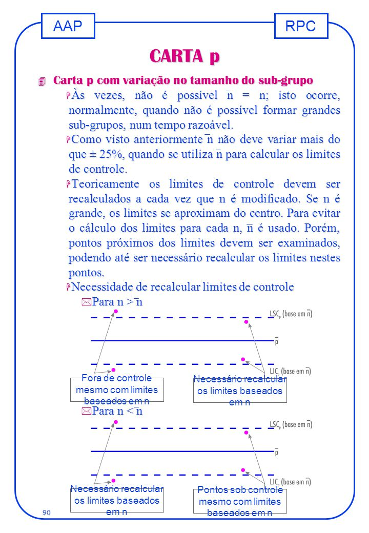 CARTA p Carta p com variação no tamanho do sub-grupo