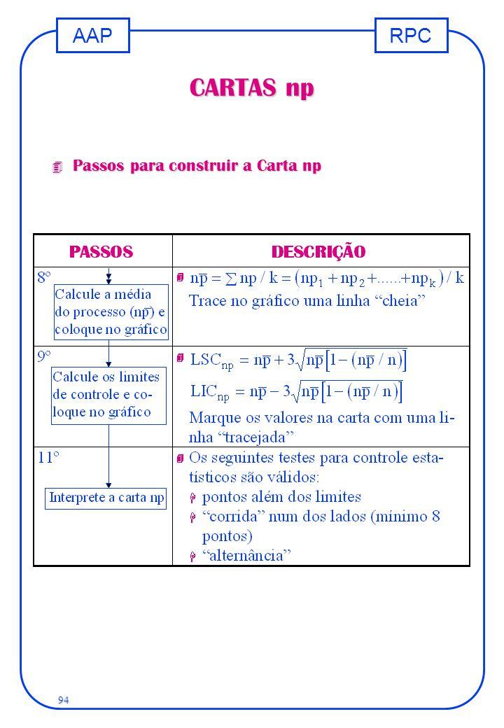 CARTAS np Passos para construir a Carta np
