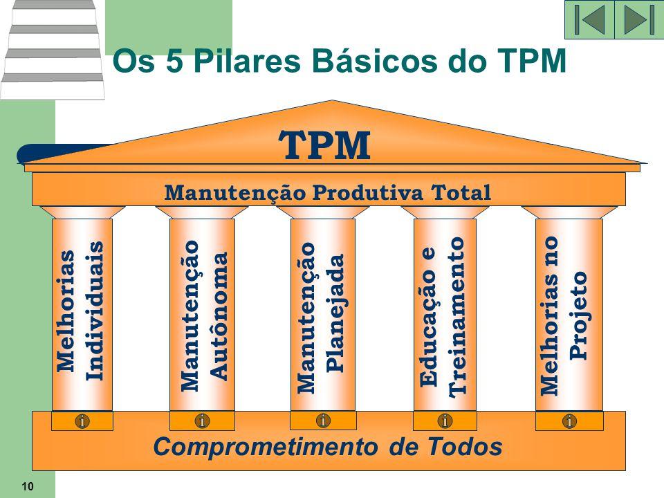 Os 5 Pilares Básicos do TPM