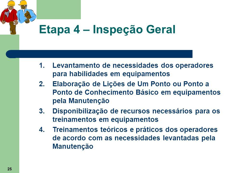 Etapa 4 – Inspeção Geral Levantamento de necessidades dos operadores para habilidades em equipamentos.