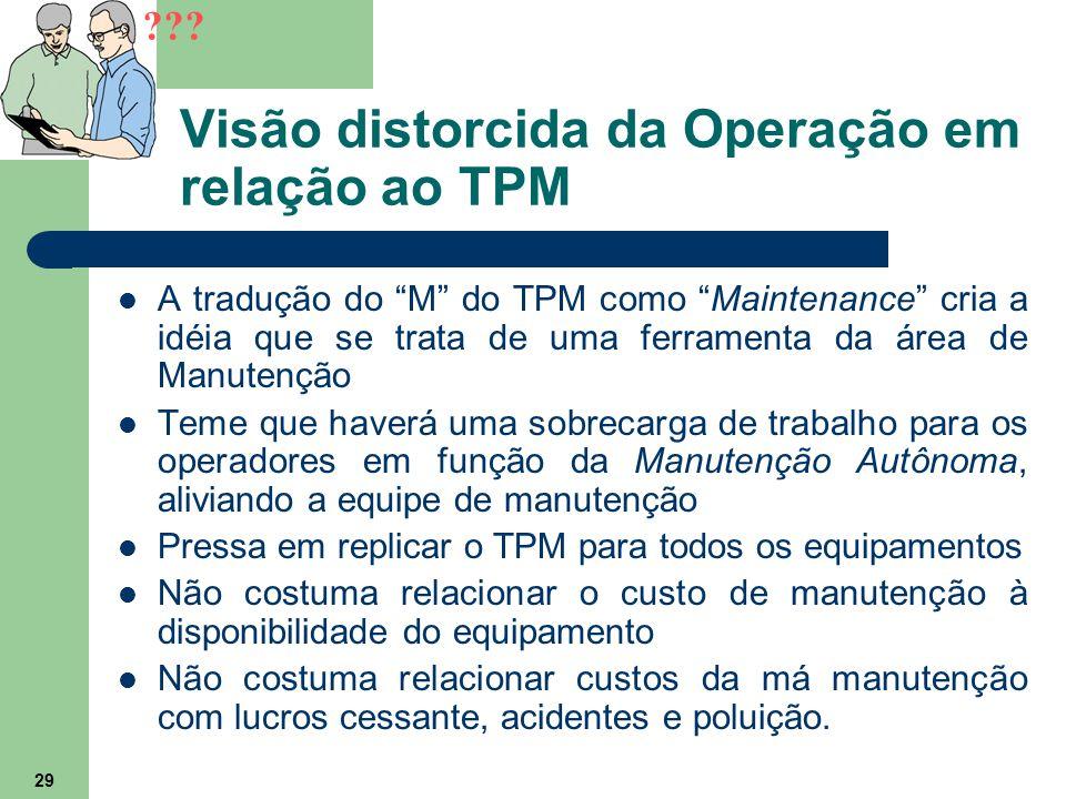 Visão distorcida da Operação em relação ao TPM