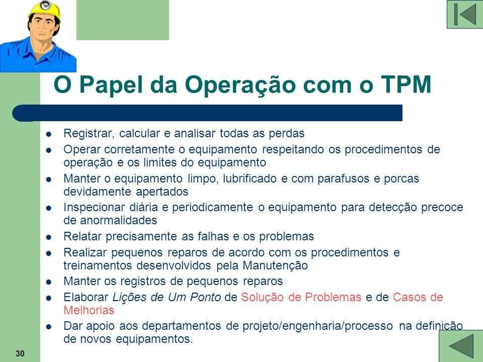 O Papel da Operação com o TPM