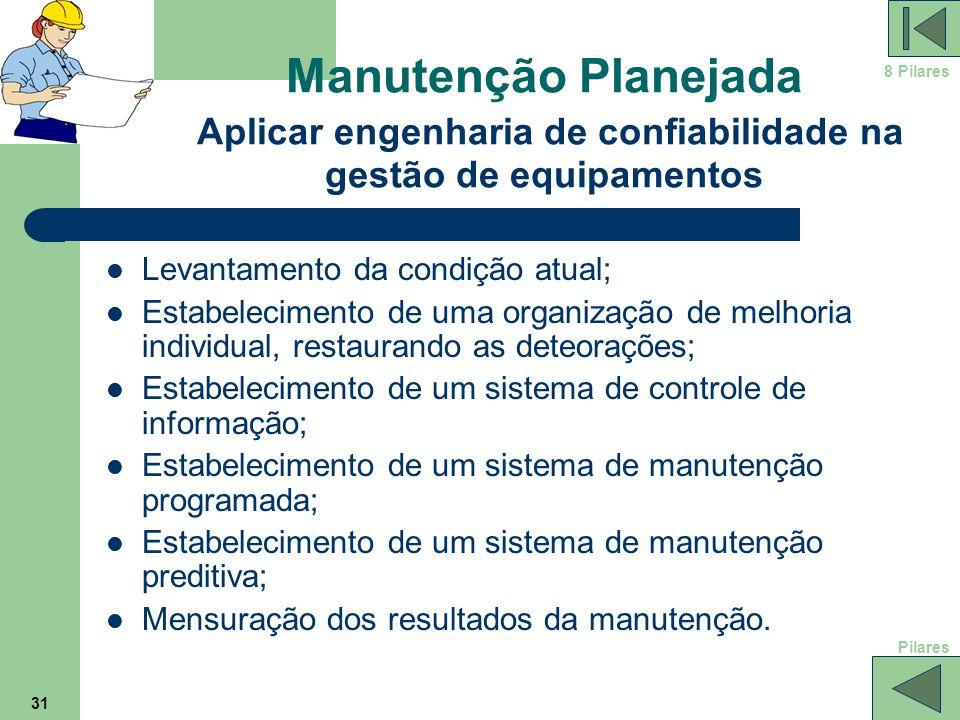 8 Pilares Manutenção Planejada Aplicar engenharia de confiabilidade na gestão de equipamentos. Levantamento da condição atual;