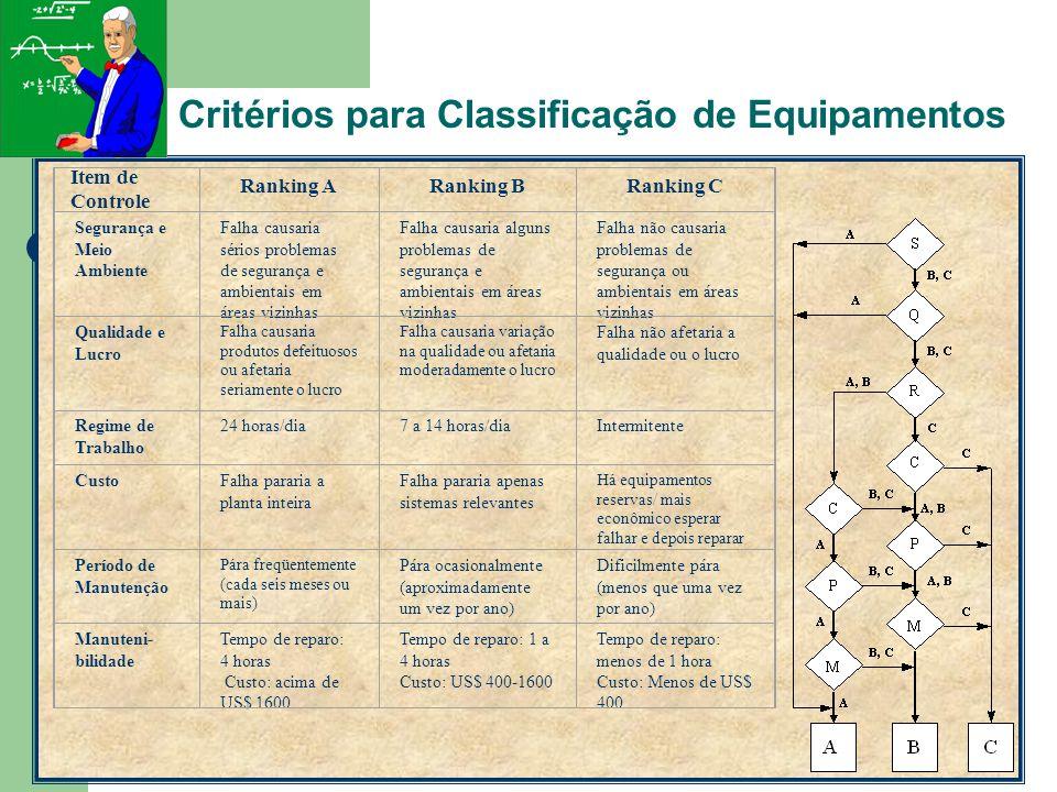 Critérios para Classificação de Equipamentos
