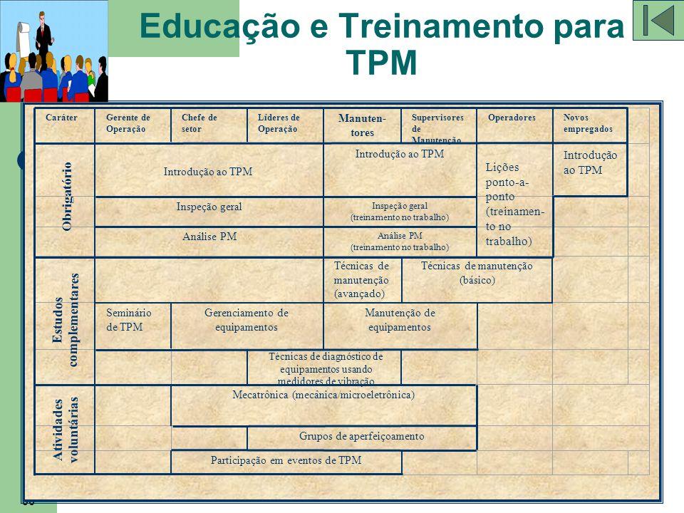 Educação e Treinamento para TPM