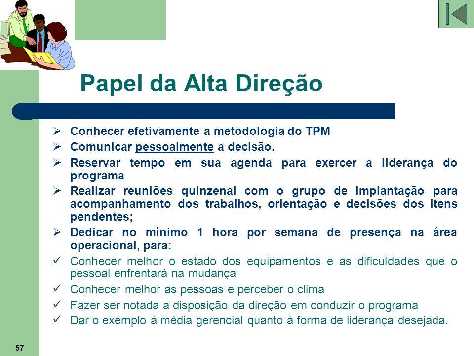 Papel da Alta Direção Conhecer efetivamente a metodologia do TPM