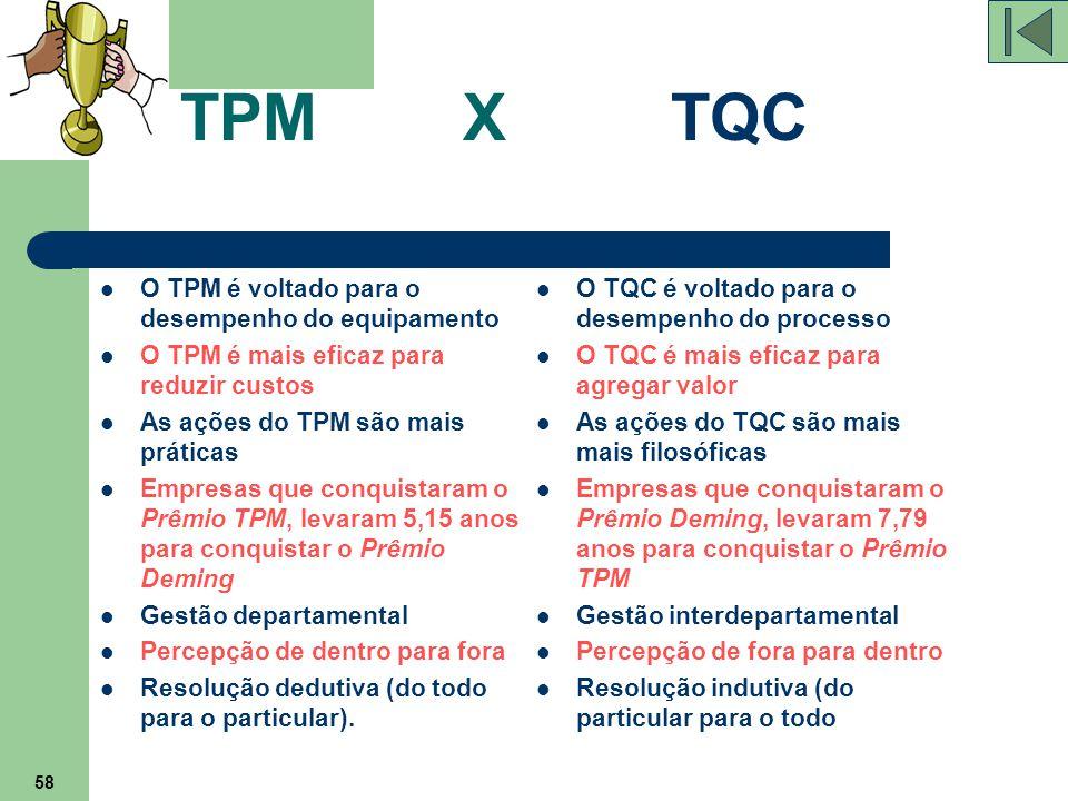 TPM X TQC O TPM é voltado para o desempenho do equipamento