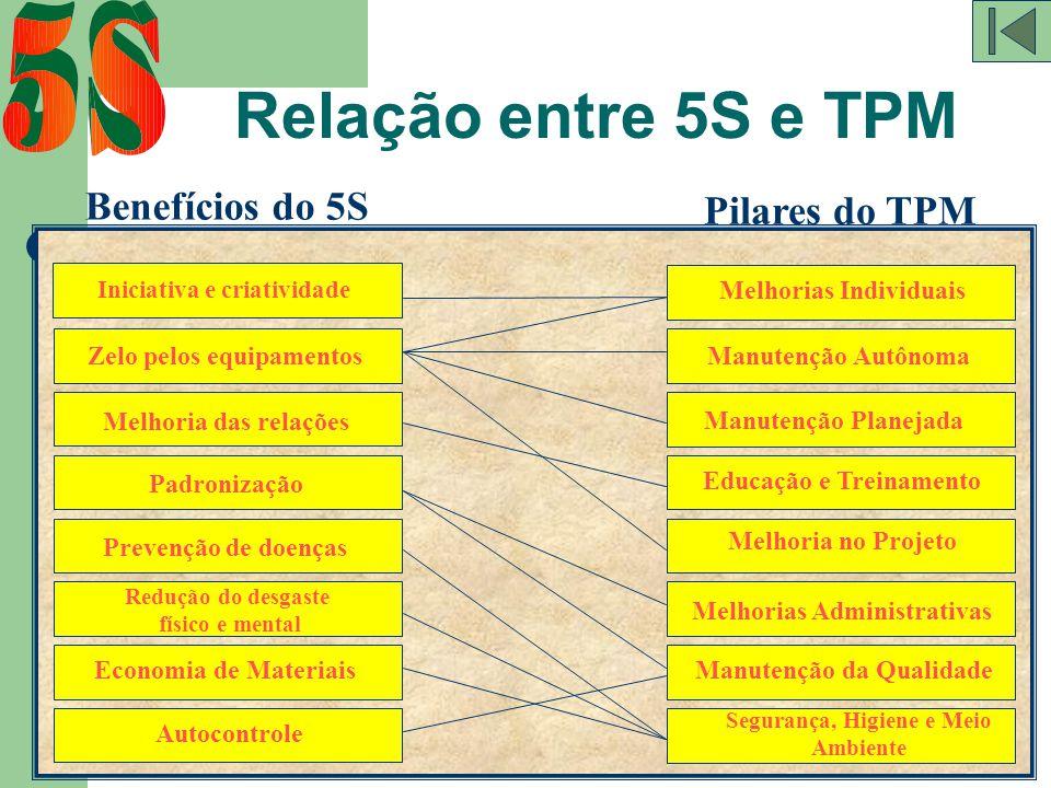 Relação entre 5S e TPM Benefícios do 5S Pilares do TPM