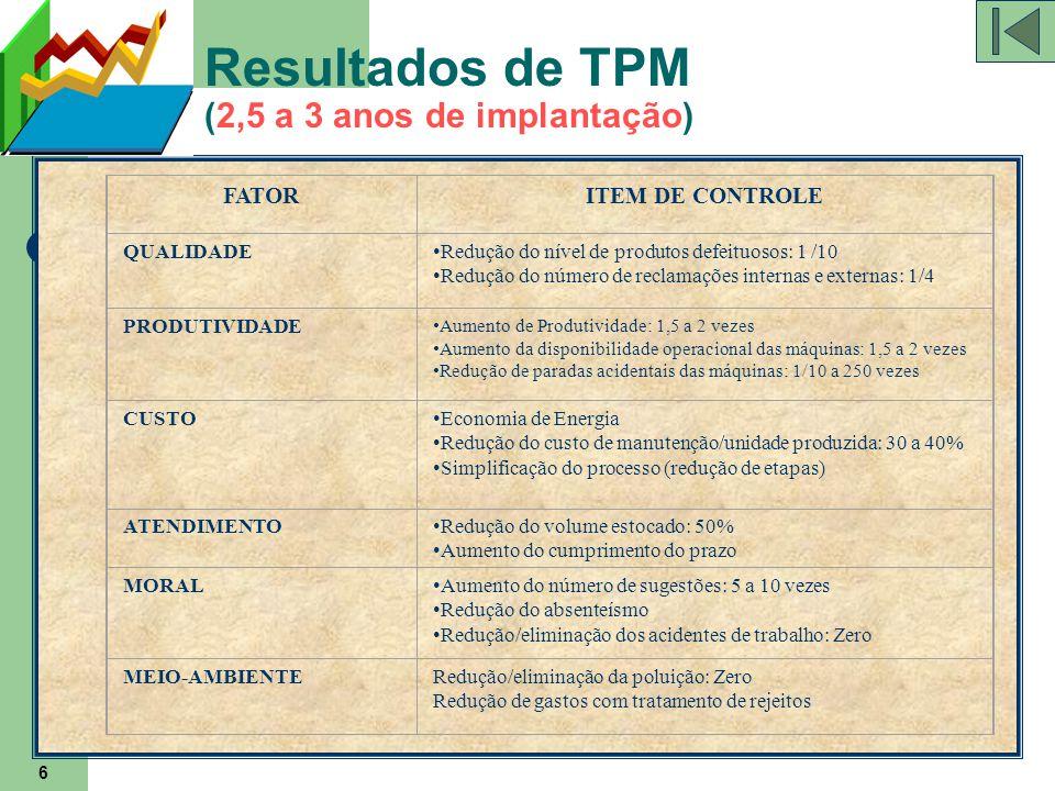 Resultados de TPM (2,5 a 3 anos de implantação)