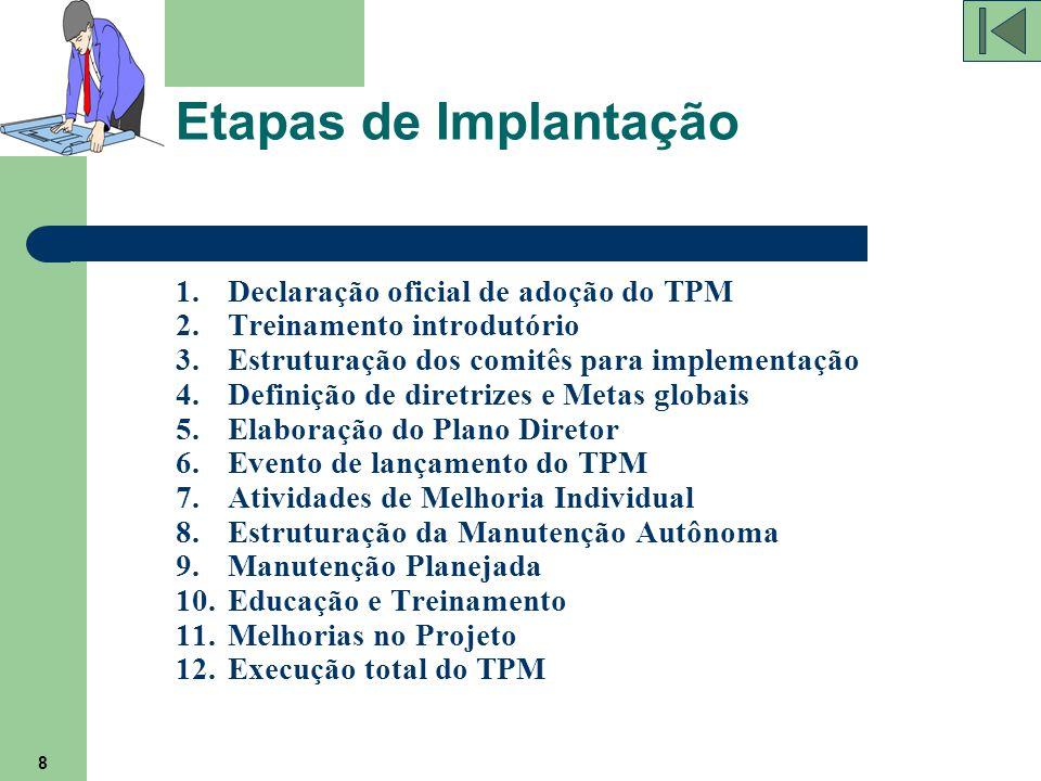 Etapas de Implantação Declaração oficial de adoção do TPM