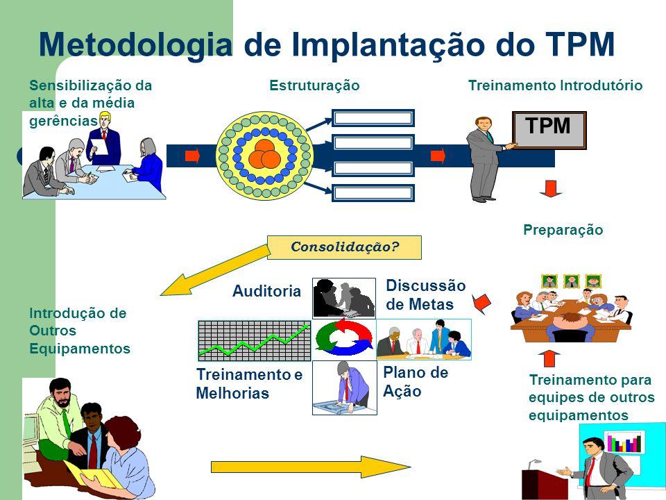 Metodologia de Implantação do TPM