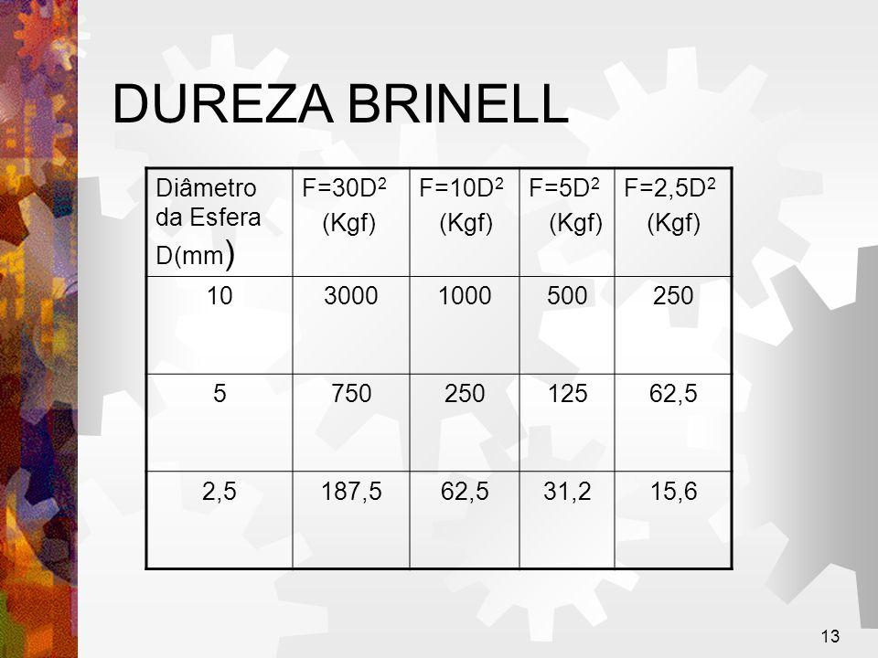 DUREZA BRINELL Diâmetro da Esfera D(mm) F=30D2 (Kgf) F=10D2 F=5D2