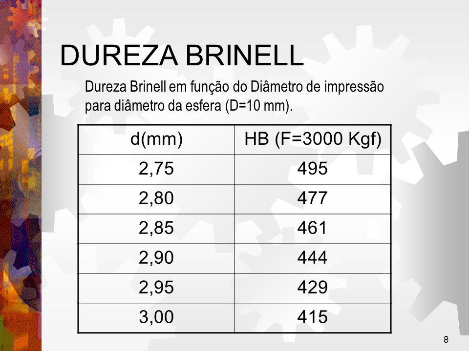 DUREZA BRINELL d(mm) HB (F=3000 Kgf) 2,75 495 2,80 477 2,85 461 2,90