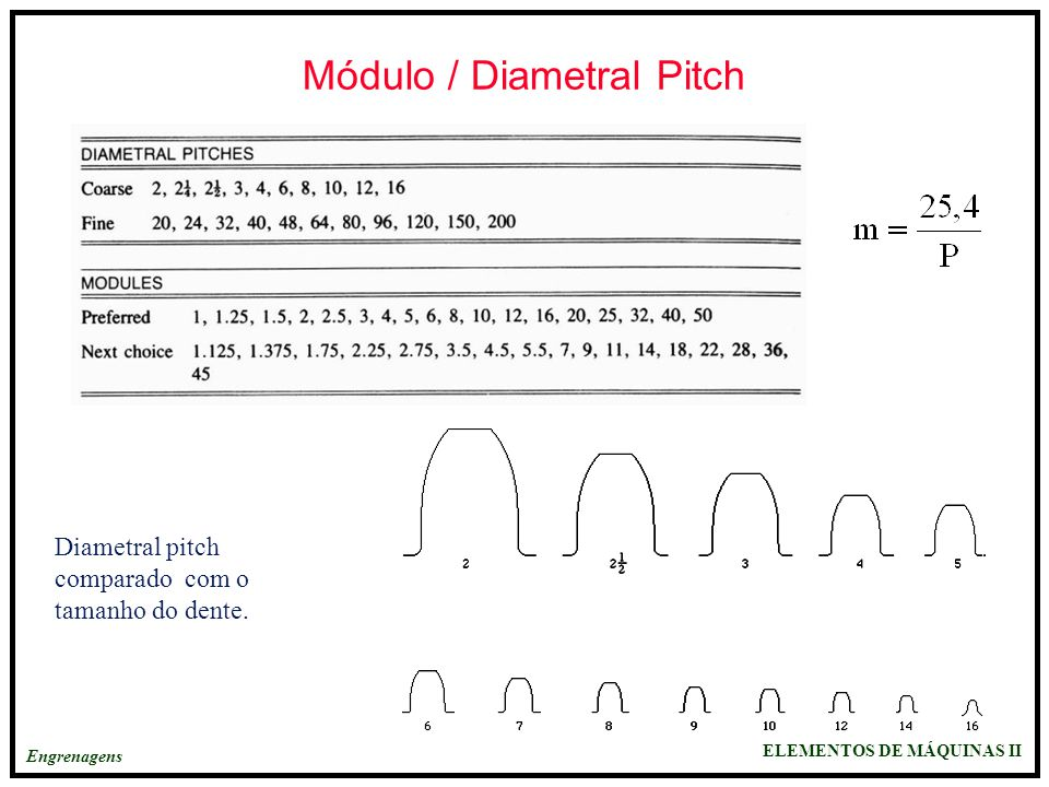 Módulo / Diametral Pitch