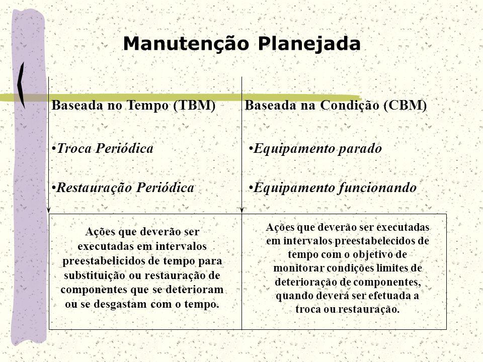 Manutenção Planejada Baseada no Tempo (TBM) Baseada na Condição (CBM)
