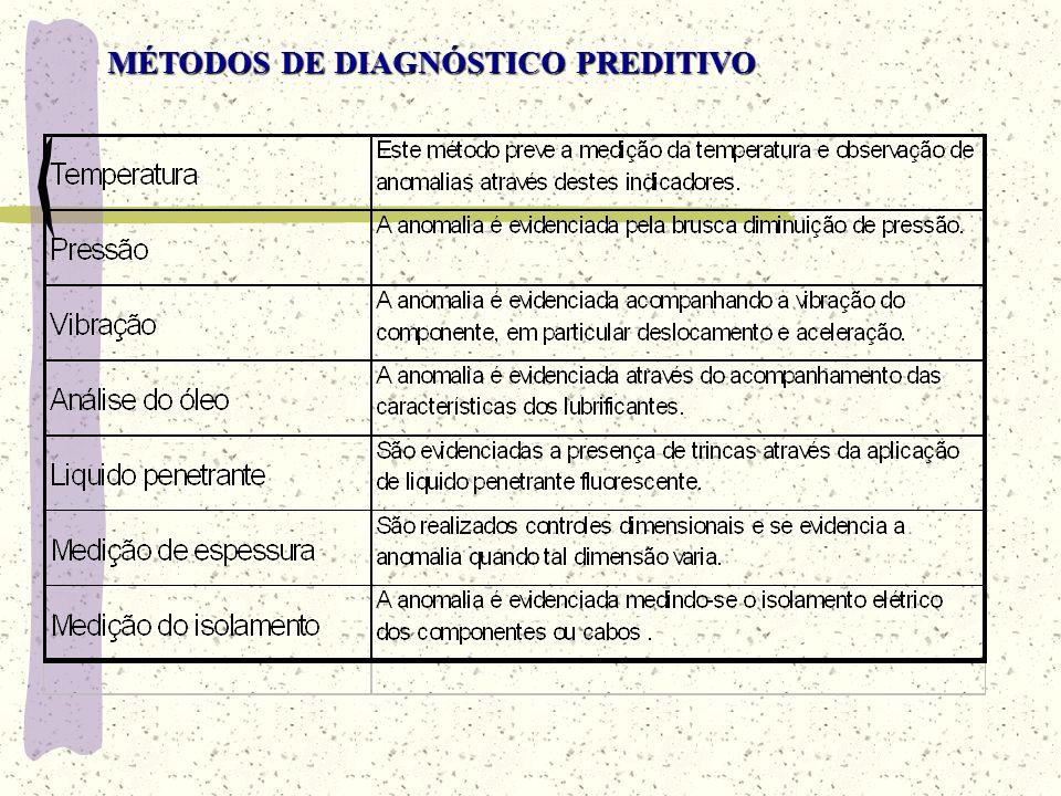 MÉTODOS DE DIAGNÓSTICO PREDITIVO