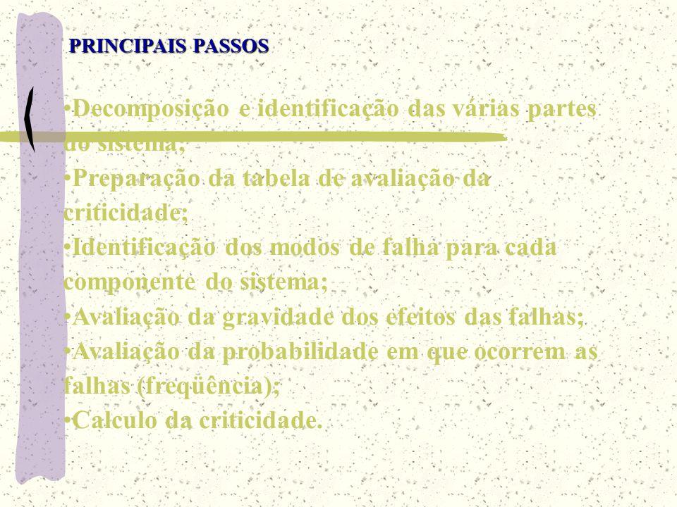 Decomposição e identificação das várias partes do sistema;