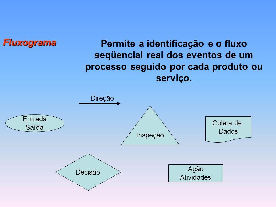 Fluxograma Permite a identificação e o fluxo seqüencial real dos eventos de um processo seguido por cada produto ou serviço.