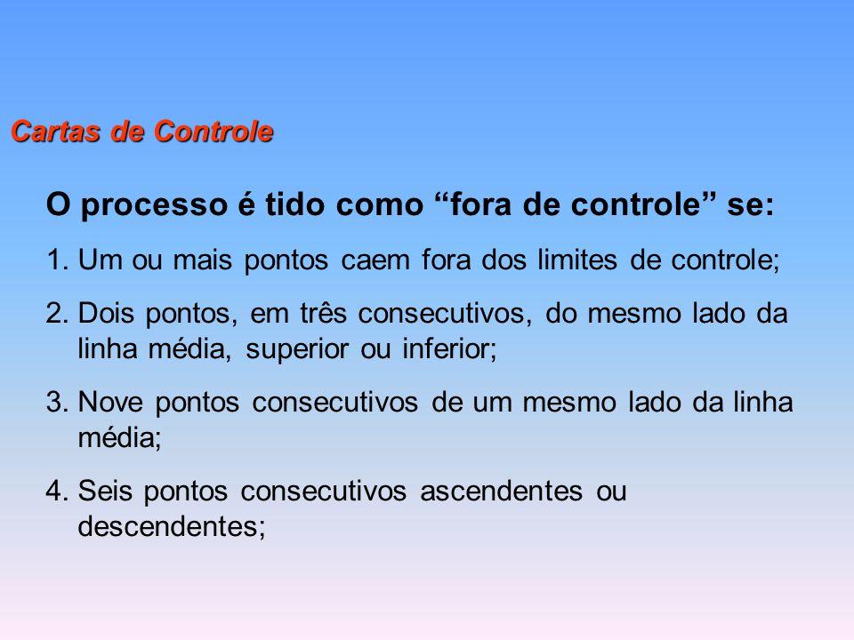 O processo é tido como fora de controle se: