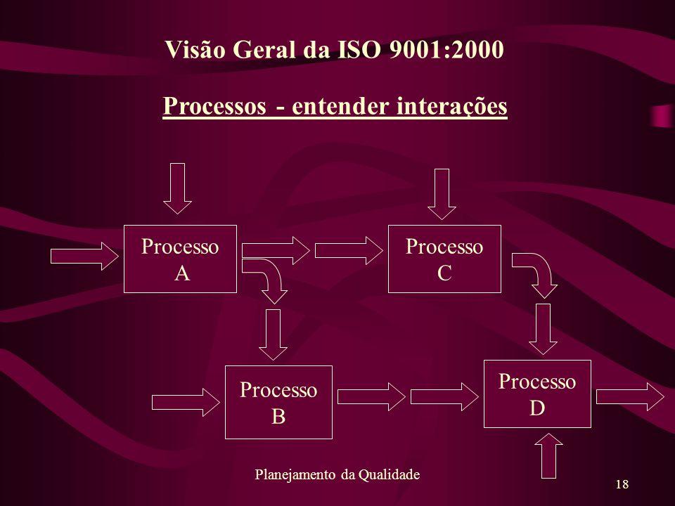 Processos - entender interações