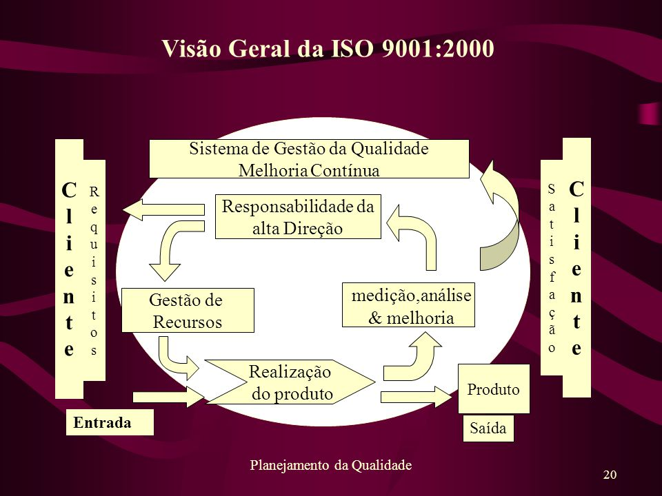 Visão Geral da ISO 9001:2000 C C l l i i e e n n t t medição,análise