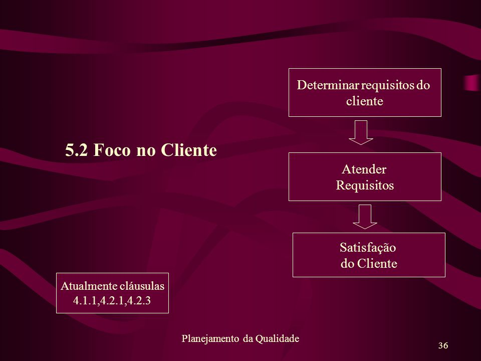 5.2 Foco no Cliente Determinar requisitos do cliente Atender